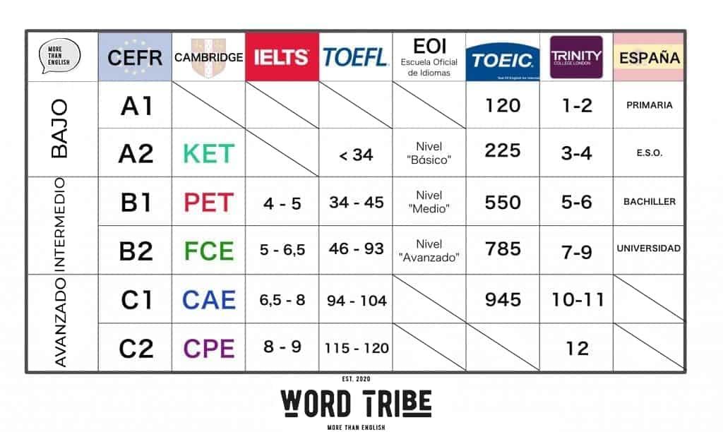Equivalencia niveles de inglés
